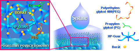 Systane eye drops technology